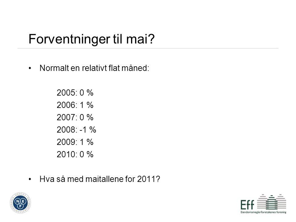 Forventninger til mai? Normalt en relativt flat måned: 2005: 0 % 2006: 1 % 2007: 0 % 2008: -1 % 2009: 1 % 2010: 0 % Hva så med maitallene for 2011?