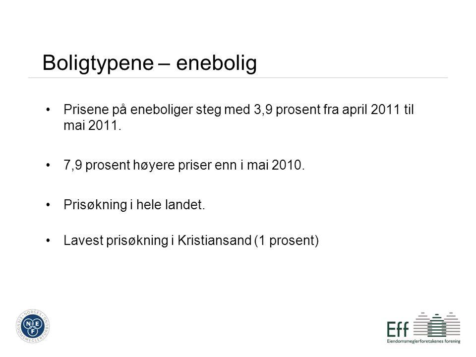Boligtypene – enebolig Prisene på eneboliger steg med 3,9 prosent fra april 2011 til mai 2011. 7,9 prosent høyere priser enn i mai 2010. Prisøkning i