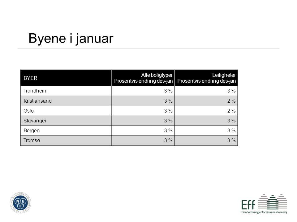 Byene i januar BYER Alle boligtyper Prosentvis endring des-jan Leiligheter Prosentvis endring des-jan Trondheim3 % Kristiansand3 %2 % Oslo3 %2 % Stavanger3 % Bergen3 % Tromsø3 %