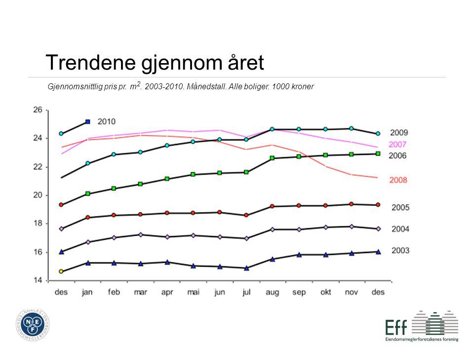 Trendene gjennom året Gjennomsnittlig pris pr. m 2.