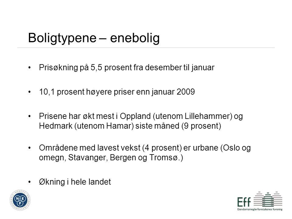 Boligtypene – enebolig Prisøkning på 5,5 prosent fra desember til januar 10,1 prosent høyere priser enn januar 2009 Prisene har økt mest i Oppland (utenom Lillehammer) og Hedmark (utenom Hamar) siste måned (9 prosent) Områdene med lavest vekst (4 prosent) er urbane (Oslo og omegn, Stavanger, Bergen og Tromsø.) Økning i hele landet