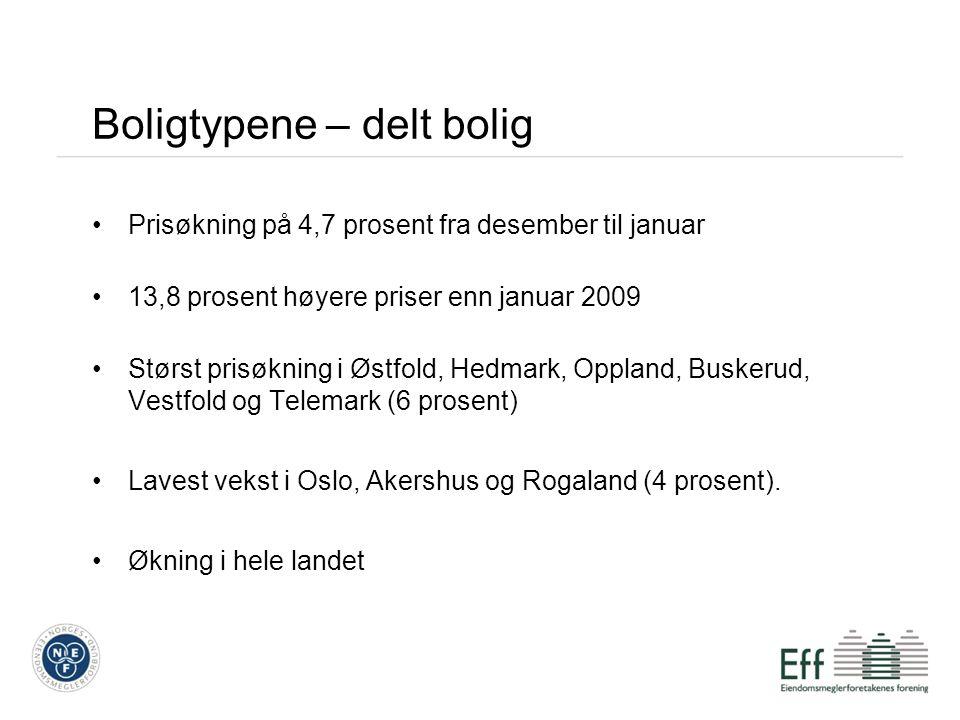 Boligtypene – delt bolig Prisøkning på 4,7 prosent fra desember til januar 13,8 prosent høyere priser enn januar 2009 Størst prisøkning i Østfold, Hedmark, Oppland, Buskerud, Vestfold og Telemark (6 prosent) Lavest vekst i Oslo, Akershus og Rogaland (4 prosent).