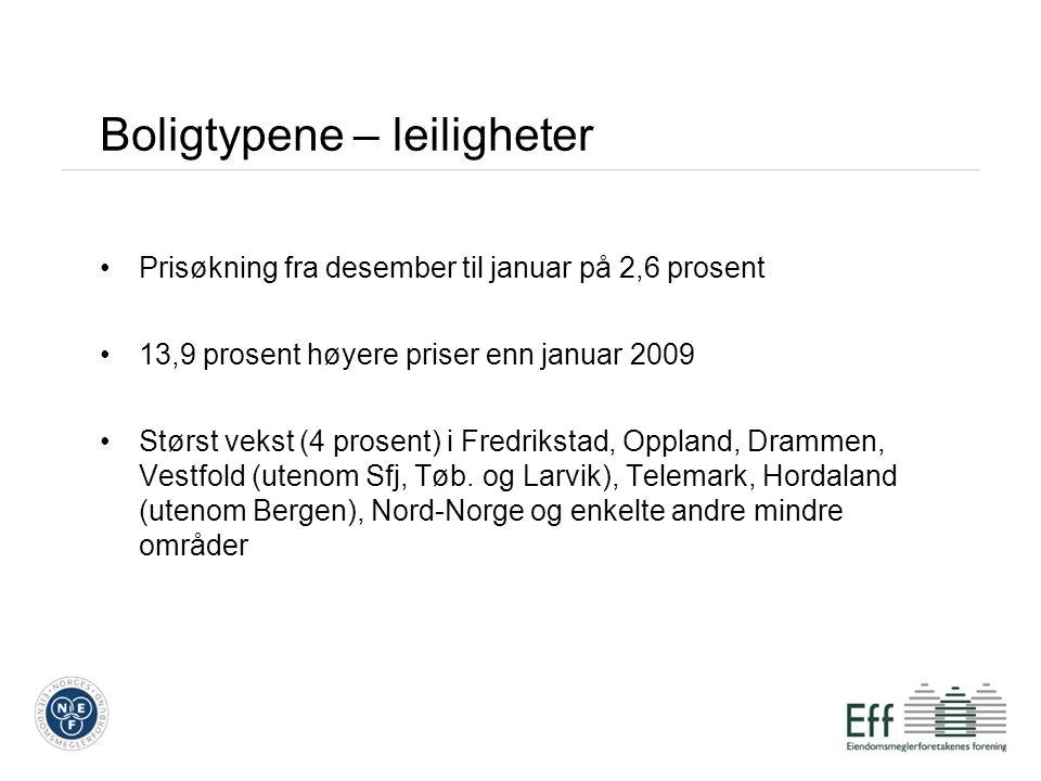 Boligtypene – leiligheter Prisøkning fra desember til januar på 2,6 prosent 13,9 prosent høyere priser enn januar 2009 Størst vekst (4 prosent) i Fredrikstad, Oppland, Drammen, Vestfold (utenom Sfj, Tøb.