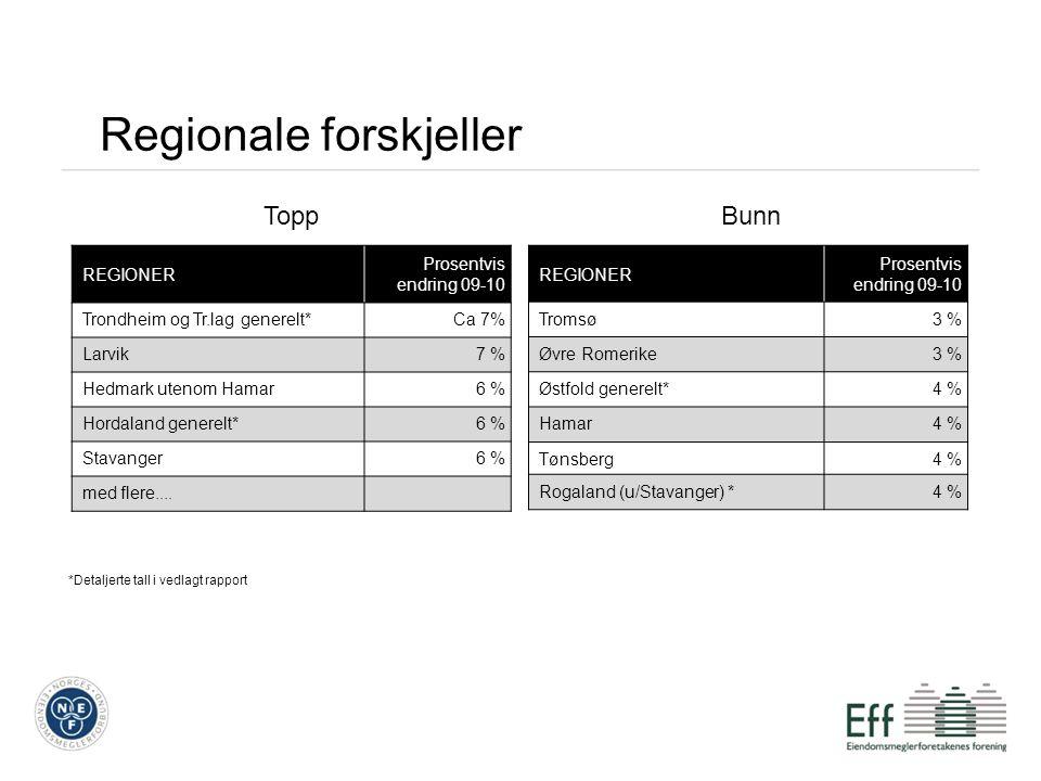 REGIONER Prosentvis endring 09-10 Trondheim og Tr.lag generelt*Ca 7% Larvik7 % Hedmark utenom Hamar6 % Hordaland generelt*6 % Stavanger6 % med flere....