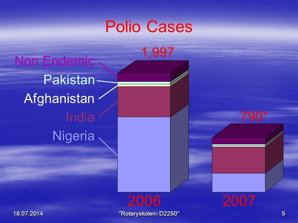 18.07.2014 Rotaryskolen i D2250 5 20062007 Polio Cases Nigeria India Afghanistan Pakistan Non Endemic 1,997 790*