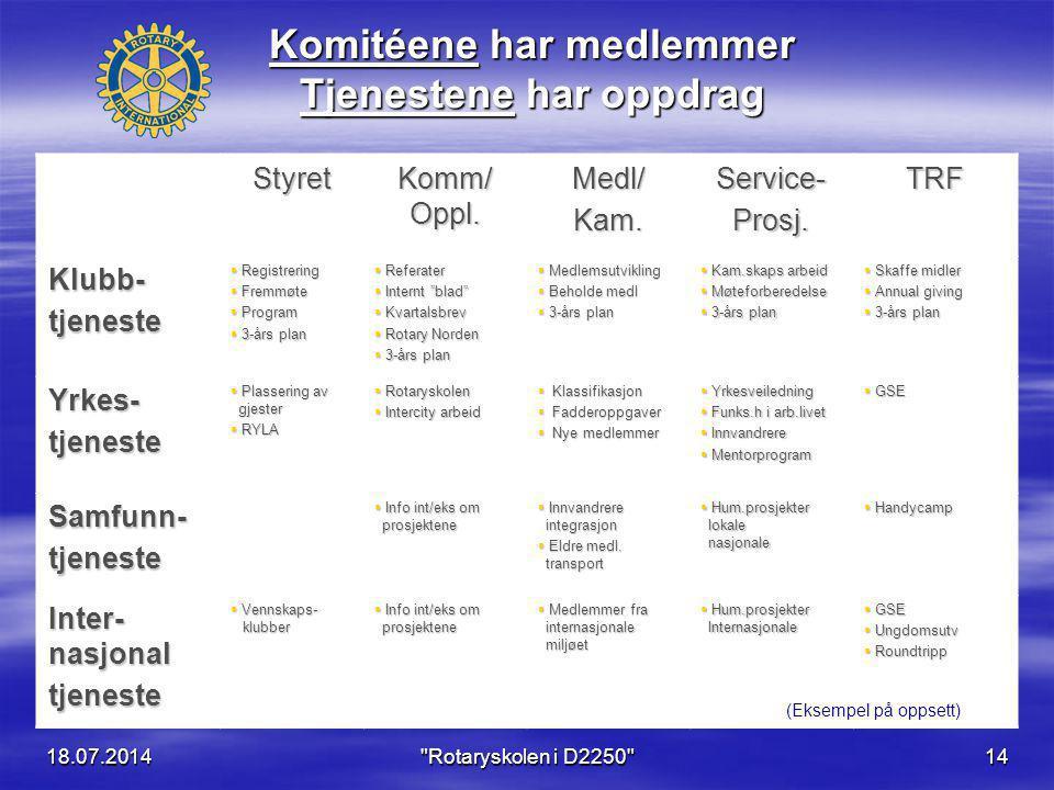 18.07.2014 Rotaryskolen i D2250 14 Styret Komm/ Oppl.