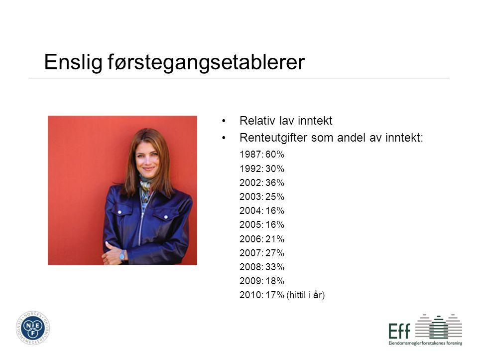 Enslig førstegangsetablerer Relativ lav inntekt Renteutgifter som andel av inntekt: 1987: 60% 1992: 30% 2002: 36% 2003: 25% 2004: 16% 2005: 16% 2006: 21% 2007: 27% 2008: 33% 2009: 18% 2010: 17% (hittil i år)
