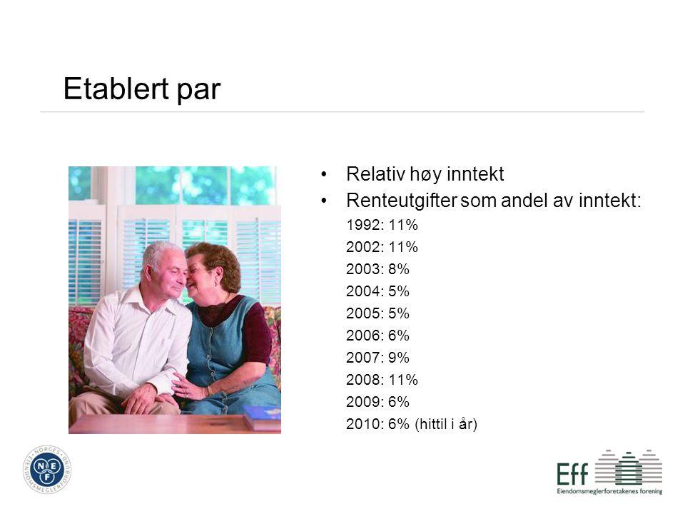 Etablert par Relativ høy inntekt Renteutgifter som andel av inntekt: 1992: 11% 2002: 11% 2003: 8% 2004: 5% 2005: 5% 2006: 6% 2007: 9% 2008: 11% 2009: 6% 2010: 6% (hittil i år)
