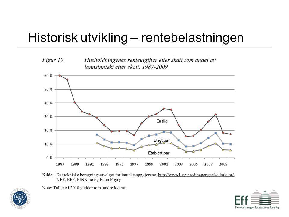 Historisk utvikling – rentebelastningen