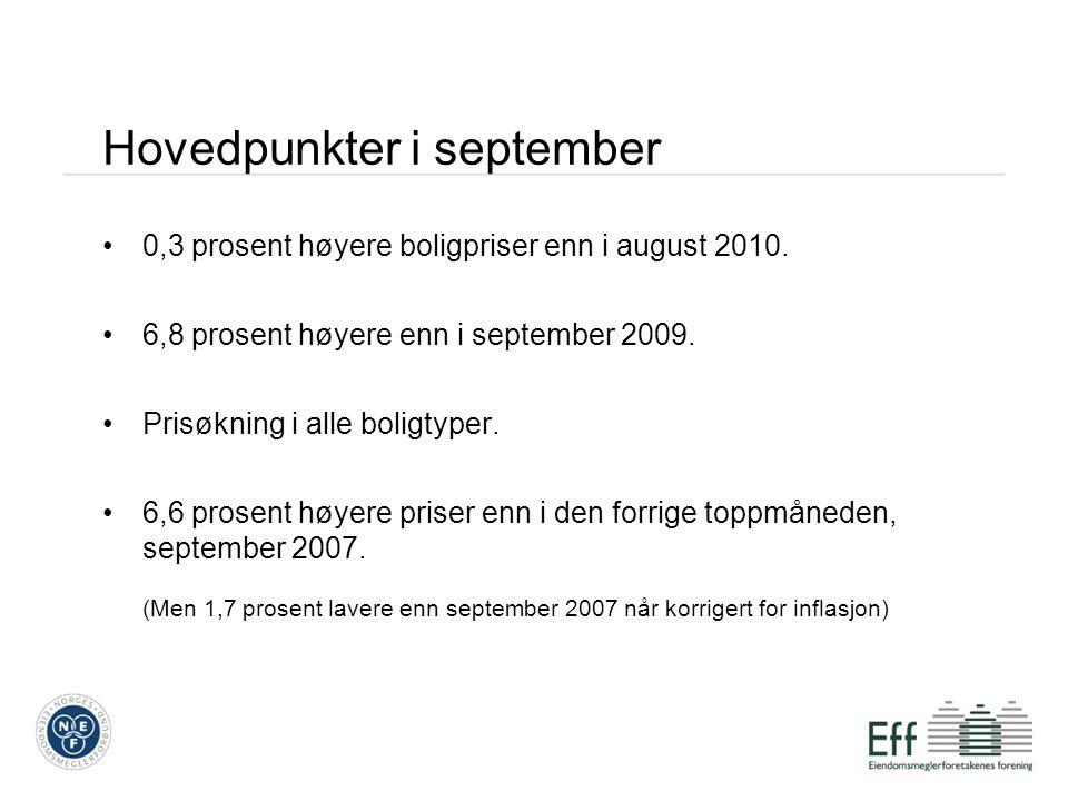 Hovedpunkter i september 0,3 prosent høyere boligpriser enn i august 2010.