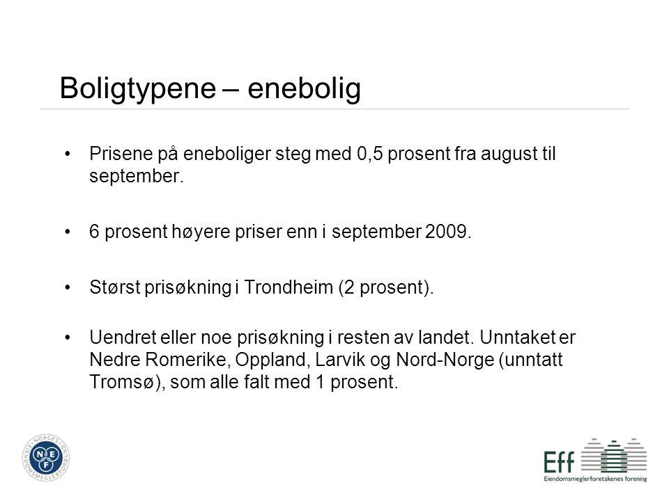 Boligtypene – enebolig Prisene på eneboliger steg med 0,5 prosent fra august til september.