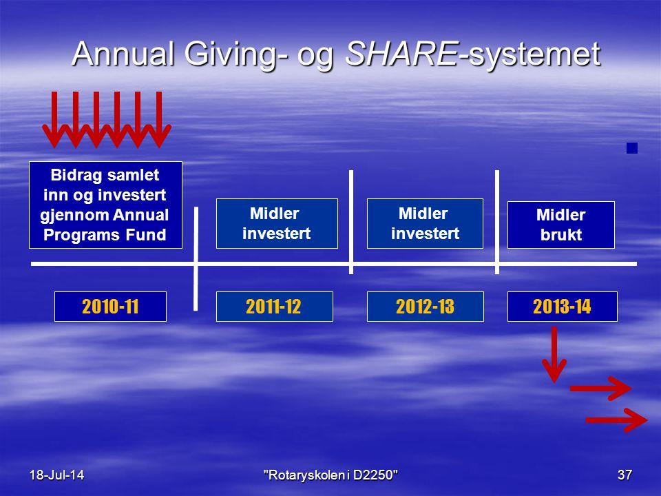 Annual Giving- og SHARE-systemet 2010-112011-122012-132013-14 Bidrag samlet inn og investert gjennom Annual Programs Fund Midler brukt Midler investert Midler investert 18-Jul-14 Rotaryskolen i D2250 37