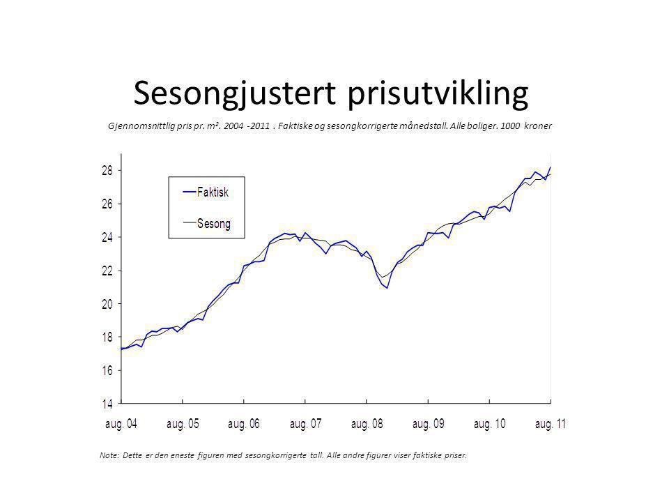 Sesongjustert prisutvikling Gjennomsnittlig pris pr. m 2. 2004 -2011. Faktiske og sesongkorrigerte månedstall. Alle boliger. 1000 kroner Note: Dette e