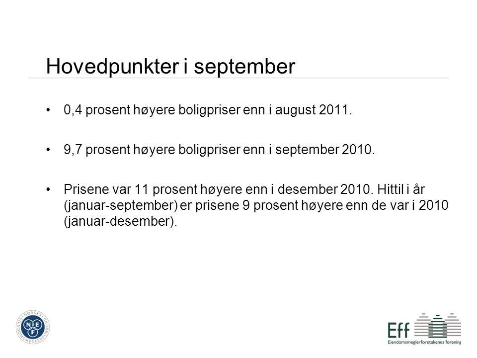 Hovedpunkter i september 0,4 prosent høyere boligpriser enn i august 2011. 9,7 prosent høyere boligpriser enn i september 2010. Prisene var 11 prosent