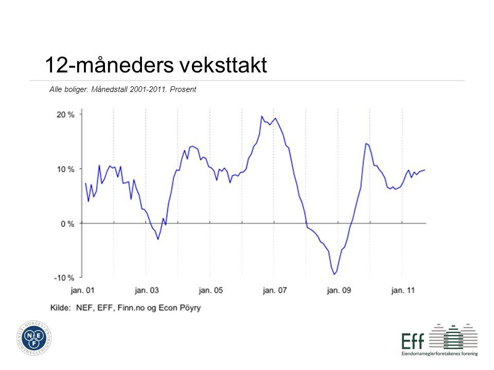 12-måneders veksttakt Alle boliger. Månedstall 2001-2011. Prosent