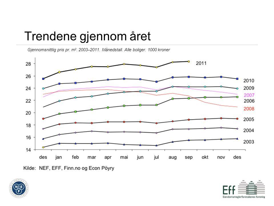 Trendene gjennom året Gjennomsnittlig pris pr. m 2. 2003–2011. Månedstall. Alle boliger. 1000 kroner