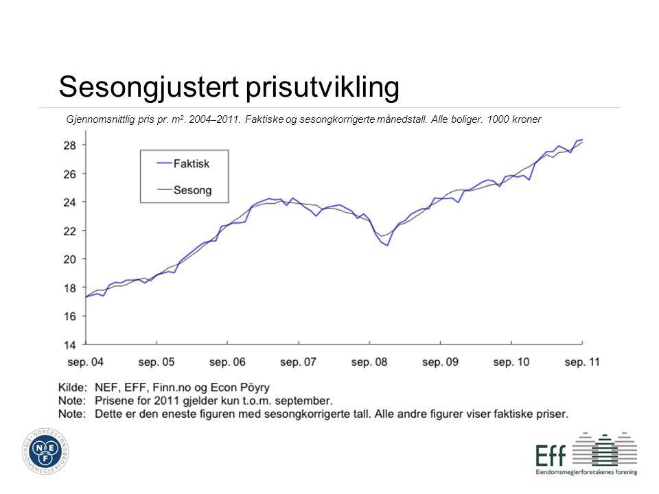 Sesongjustert prisutvikling Gjennomsnittlig pris pr. m 2. 2004–2011. Faktiske og sesongkorrigerte månedstall. Alle boliger. 1000 kroner