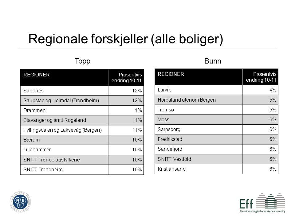 REGIONERSNITT BergenProsentvis endring 10-11 Sandnes12% Saupstad og Heimdal (Trondheim)12% Drammen11% Stavanger og snitt Rogaland11% Fyllingsdalen og
