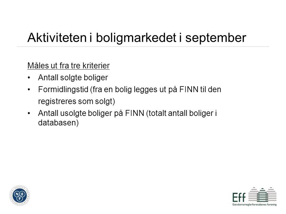 Aktiviteten i boligmarkedet i september Måles ut fra tre kriterier Antall solgte boliger Formidlingstid (fra en bolig legges ut på FINN til den regist