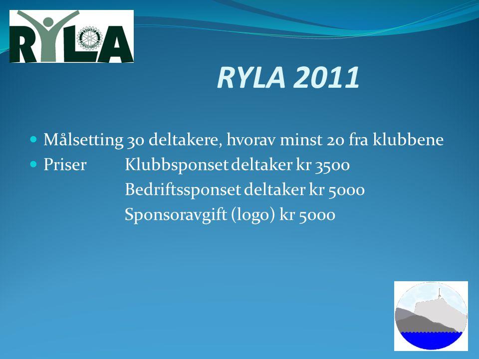 RYLA 2011 Målsetting 30 deltakere, hvorav minst 20 fra klubbene PriserKlubbsponset deltaker kr 3500 Bedriftssponset deltaker kr 5000 Sponsoravgift (lo