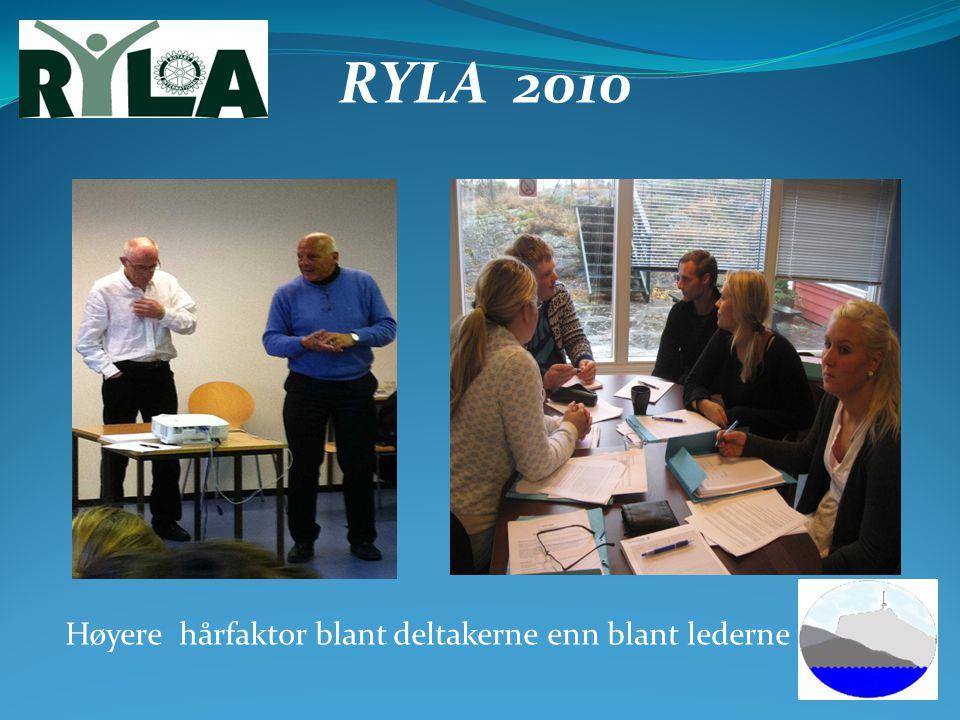 RYLA 2010 Høyere hårfaktor blant deltakerne enn blant lederne