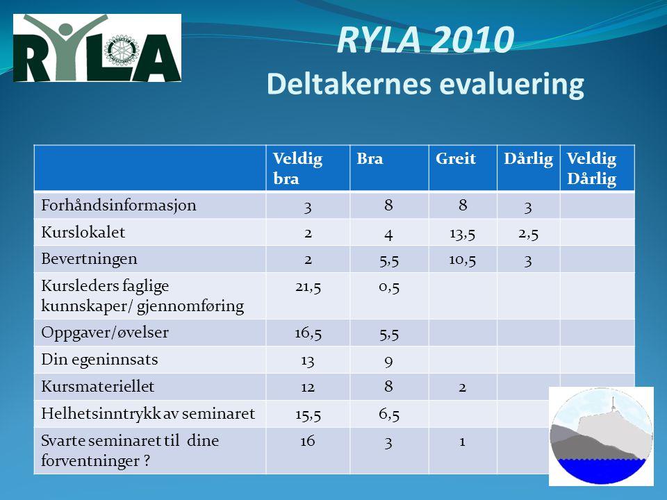 RYLA 2010 Deltakernes evaluering Veldig bra BraGreitDårligVeldig Dårlig Forhåndsinformasjon3883 Kurslokalet2413,52,5 Bevertningen25,510,53 Kursleders