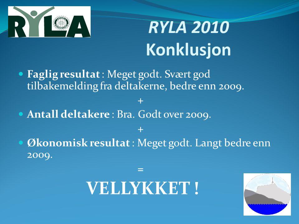 RYLA 2010 Konklusjon Faglig resultat : Meget godt. Svært god tilbakemelding fra deltakerne, bedre enn 2009. + Antall deltakere : Bra. Godt over 2009.