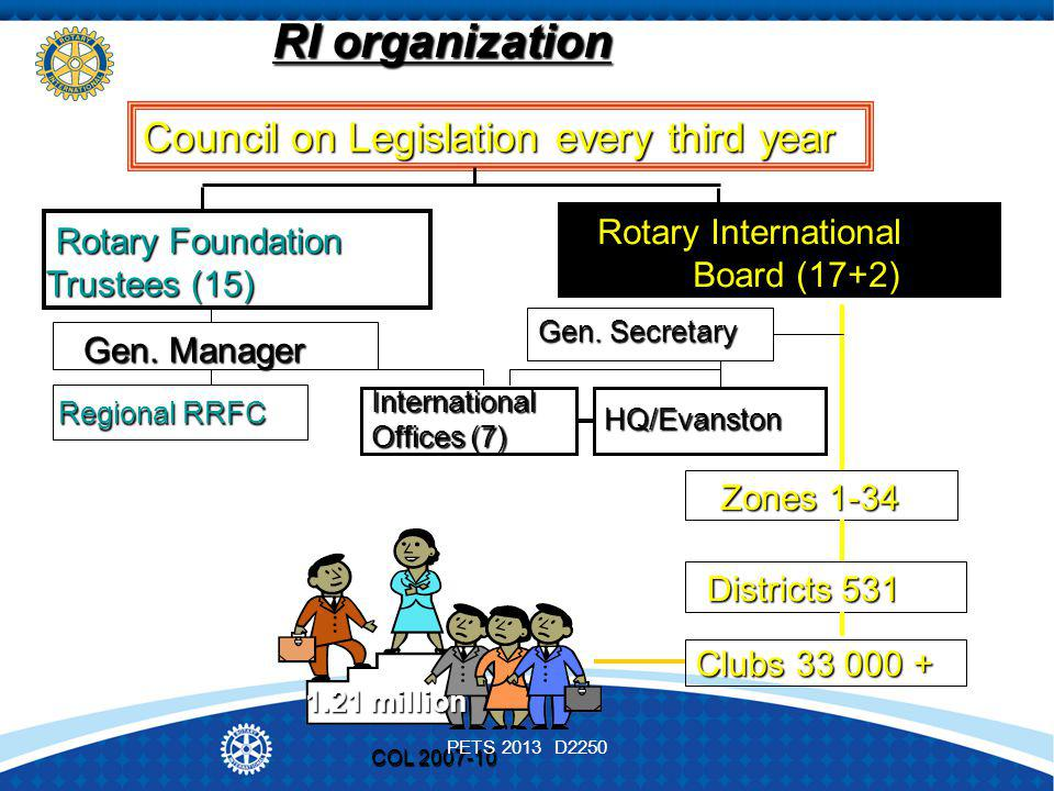 COL 2007-10 RI organization Council on Legislation every third year Rotary International Board (17+2) Rotary International Board (17+2) Rotary Foundation Trustees (15) Rotary Foundation Trustees (15) Regional RRFC Regional RRFC Gen.