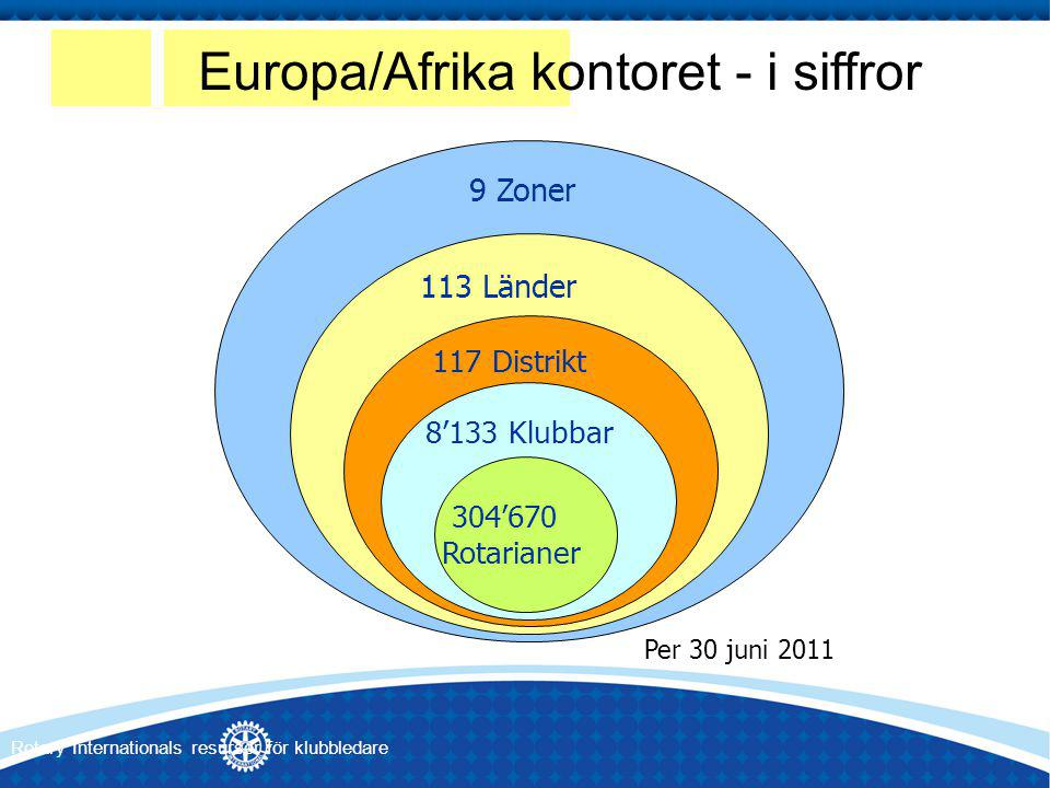 9 Zoner 113 Länder 117 Distrikt 8'133 Klubbar 304'670 Rotarianer Per 30 juni 2011 Europa/Afrika kontoret - i siffror Rotary Internationals resurser för klubbledare