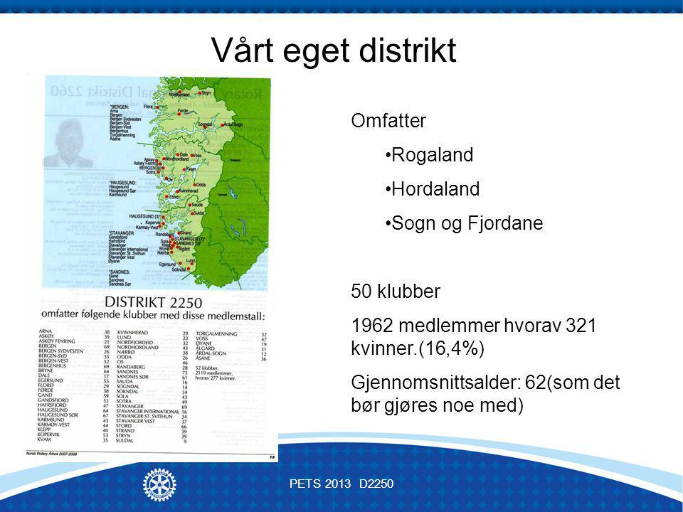 Omfatter Rogaland Hordaland Sogn og Fjordane 50 klubber 1962 medlemmer hvorav 321 kvinner.(16,4%) Gjennomsnittsalder: 62(som det bør gjøres noe med) Vårt eget distrikt PETS 2013 D2250
