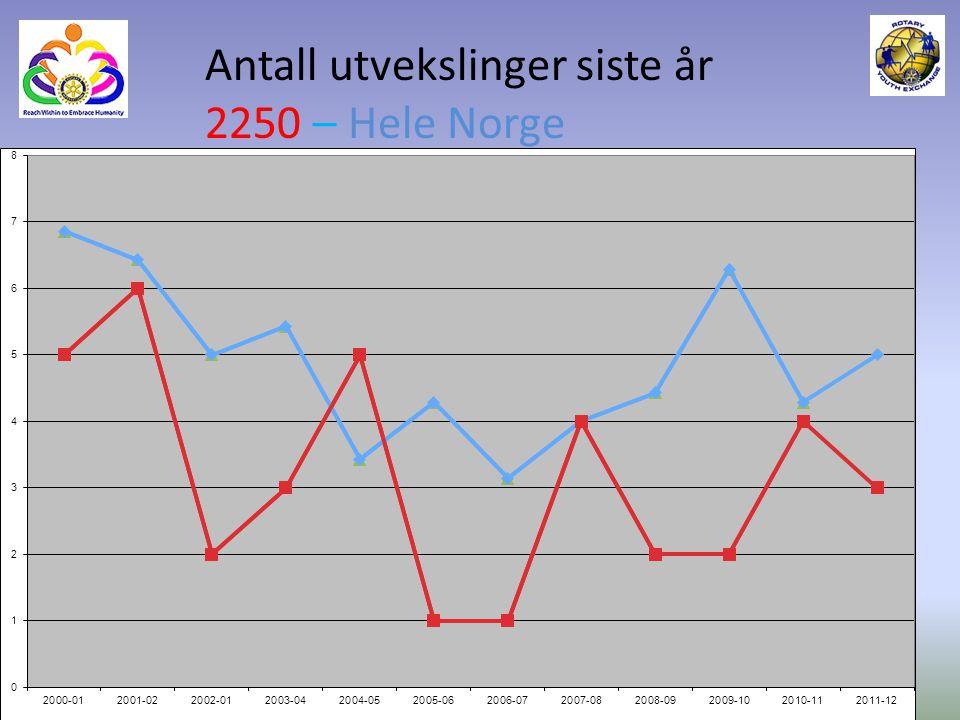 Antall utvekslinger siste år 2250 – Hele Norge