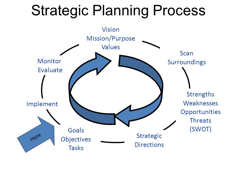 Strategic Planning Process Implement Monitor Evaluate Goals Objectives Tasks Strategic Directions Strengths Weaknesses Opportunities Threats (SWOT) Scan Surroundings Vision Mission/Purpose Values Here