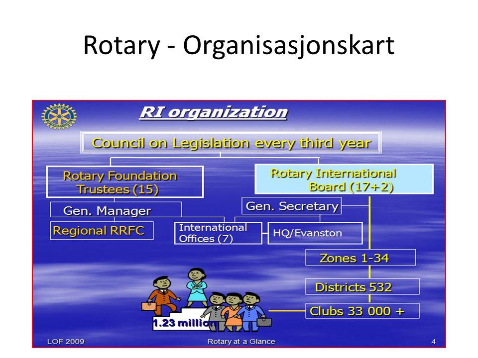 Rotary - Organisasjonskart