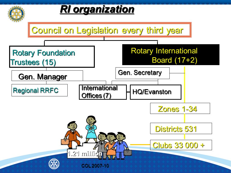 COL 2007-10 RI organization Council on Legislation every third year Rotary International Board (17+2) Rotary International Board (17+2) Rotary Foundat