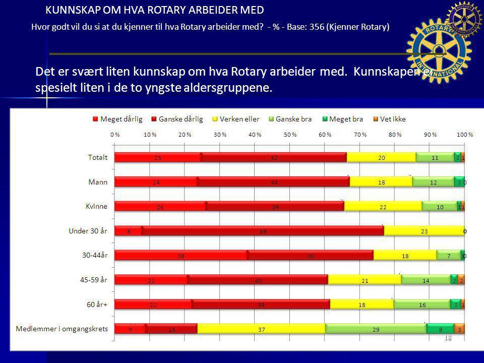 KUNNSKAP OM HVA ROTARY ARBEIDER MED Hvor godt vil du si at du kjenner til hva Rotary arbeider med? - % - Base: 356 (Kjenner Rotary) Det er svært liten
