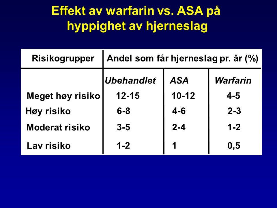 Meget høy risiko Høy risiko Moderat risiko Lav risiko 12-1510-124-5 6-84-62-3 3-52-41-2 1-210,5 Risikogrupper Andel som får hjerneslag pr. år (%) Ubeh