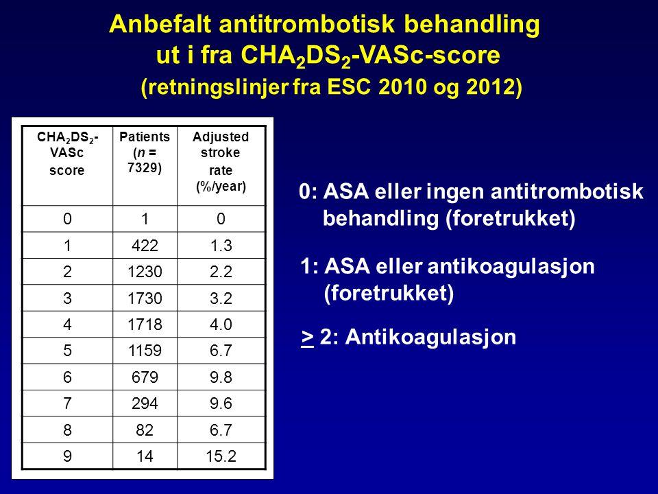 CHA 2 DS 2 - VASc score Patients (n = 7329) Adjusted stroke rate (%/year) 010 14221.3 212302.2 317303.2 417184.0 511596.7 66799.8 72949.6 8826.7 91415.2 0: ASA eller ingen antitrombotisk behandling (foretrukket) 1: ASA eller antikoagulasjon (foretrukket) > 2: Antikoagulasjon Anbefalt antitrombotisk behandling ut i fra CHA 2 DS 2 -VASc-score (retningslinjer fra ESC 2010 og 2012)