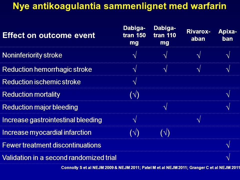 Nye antikoagulantia sammenlignet med warfarin Effect on outcome event Dabiga- tran 150 mg Dabiga- tran 110 mg Rivarox- aban Apixa- ban Noninferiority