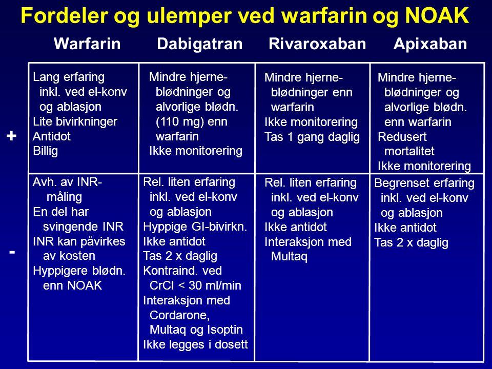 Fordeler og ulemper ved warfarin og NOAK Warfarin Dabigatran Rivaroxaban Apixaban +-+- Lang erfaring inkl. ved el-konv og ablasjon Lite bivirkninger A