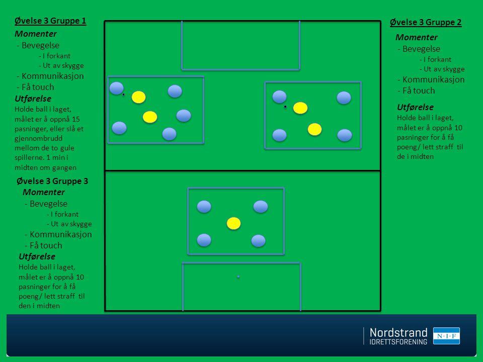 Øvelse 3 Gruppe 2 Øvelse 3 Gruppe 1 Utførelse Holde ball i laget, målet er å oppnå 10 pasninger for å få poeng/ lett straff til de i midten Utførelse