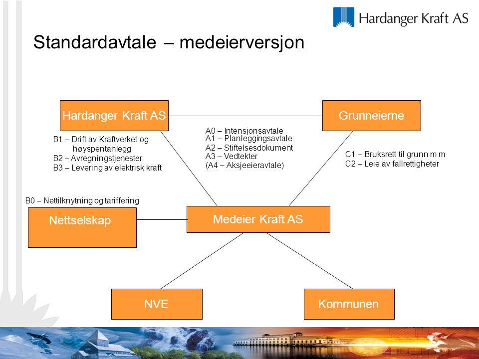 Standardavtale – medeierversjon Hardanger Kraft ASGrunneierne Medeier Kraft AS Kommunen A0 – Intensjonsavtale A1 – Planleggingsavtale A2 – Stiftelsesd