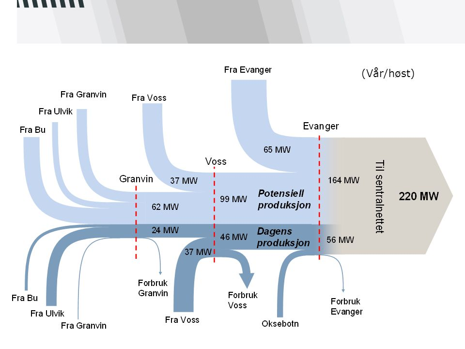 Kraftflyt frå Granvin til Evanger (Vår/høst)
