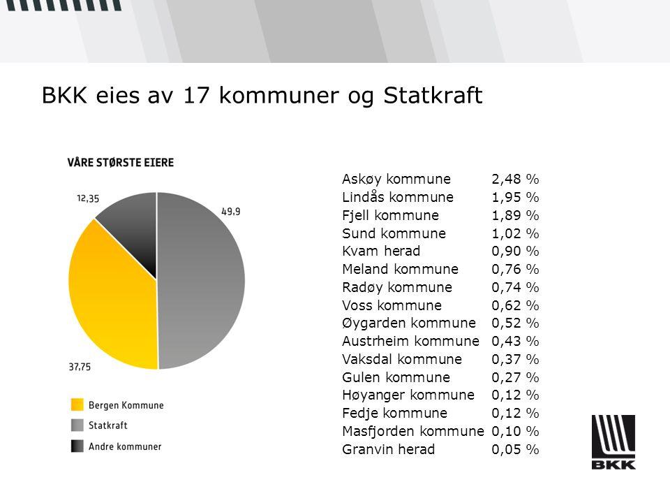 BKK eies av 17 kommuner og Statkraft Askøy kommune2,48 % Lindås kommune1,95 % Fjell kommune1,89 % Sund kommune1,02 % Kvam herad0,90 % Meland kommune0,