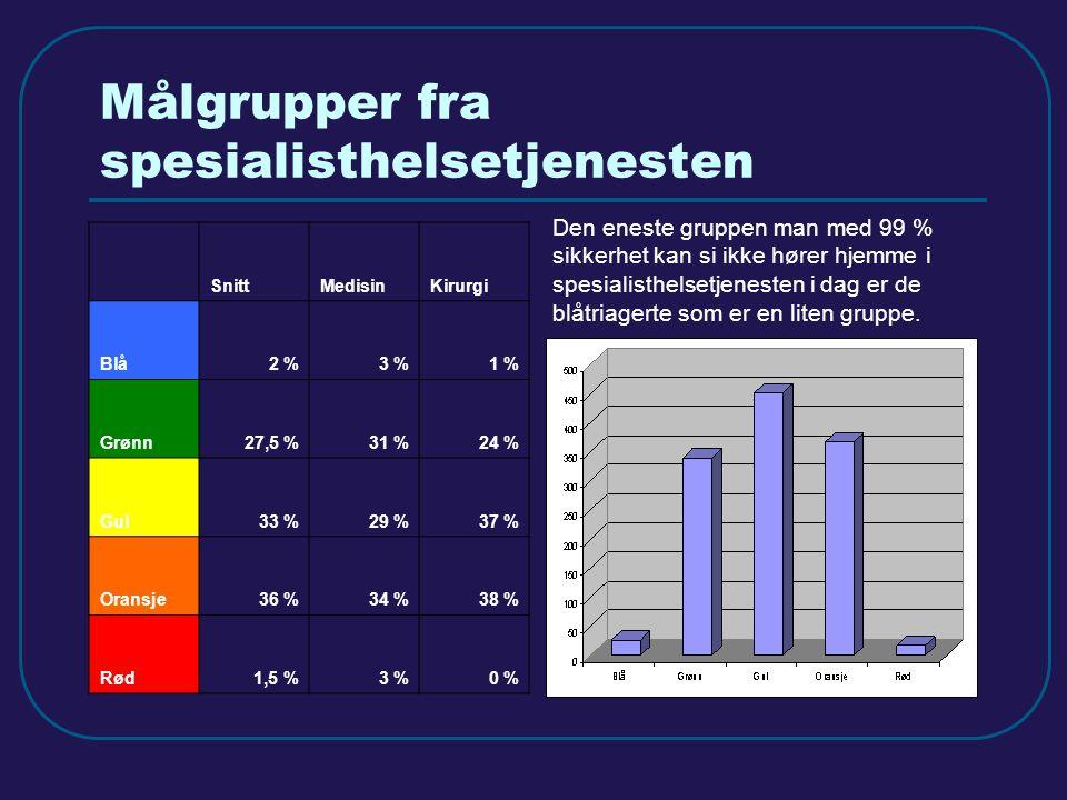 KAD – Kommunale Akutte Døgnplasser - registrering Alle Oslos akuttmottak registrerte i løpet av en 14-dagers periode aktuelle kandidater for KAD.