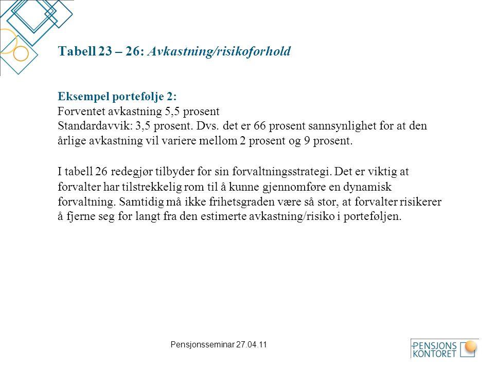 Pensjonsseminar 27.04.11 Tabell 23 – 26: Avkastning/risikoforhold Eksempel portefølje 2: Forventet avkastning 5,5 prosent Standardavvik: 3,5 prosent.