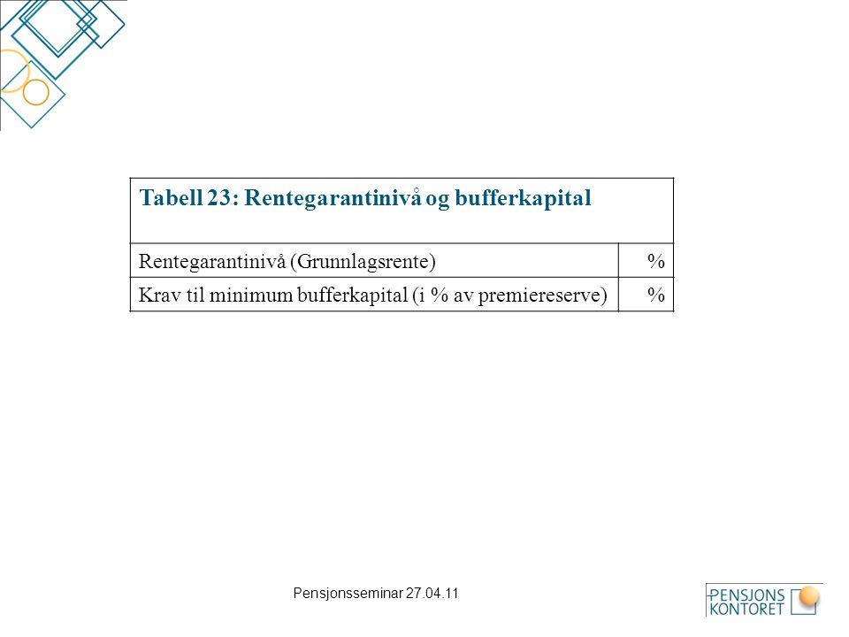Pensjonsseminar 27.04.11 Tabell 23: Rentegarantinivå og bufferkapital Rentegarantinivå (Grunnlagsrente)% Krav til minimum bufferkapital (i % av premie
