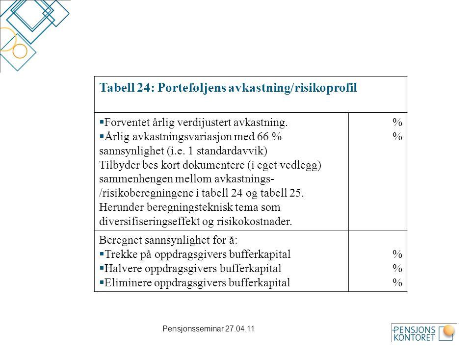 Pensjonsseminar 27.04.11 Tabell 24: Porteføljens avkastning/risikoprofil  Forventet årlig verdijustert avkastning.  Årlig avkastningsvariasjon med 6
