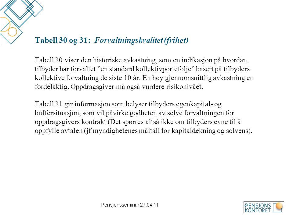 Pensjonsseminar 27.04.11 Tabell 30 og 31: Forvaltningskvalitet (frihet) Tabell 30 viser den historiske avkastning, som en indikasjon på hvordan tilbyd