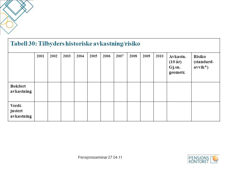 Pensjonsseminar 27.04.11 Tabell 30: Tilbyders historiske avkastning/risiko 2001200220032004200520062007200820092010 Avkastn. (10 år) Gj.sn. geometr. R
