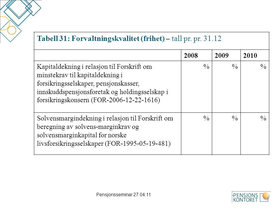Pensjonsseminar 27.04.11 Tabell 31: Forvaltningskvalitet (frihet) – tall pr. pr. 31.12 200820092010 Kapitaldekning i relasjon til Forskrift om minstek